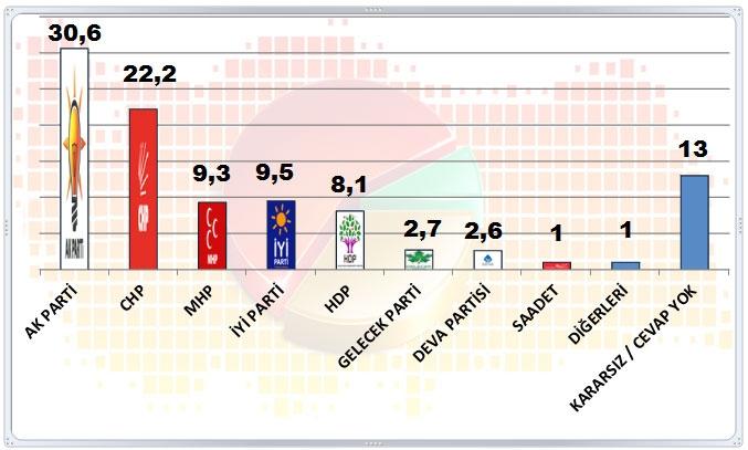 Son seçim anketi: 4 parti barajı geçiyor 2